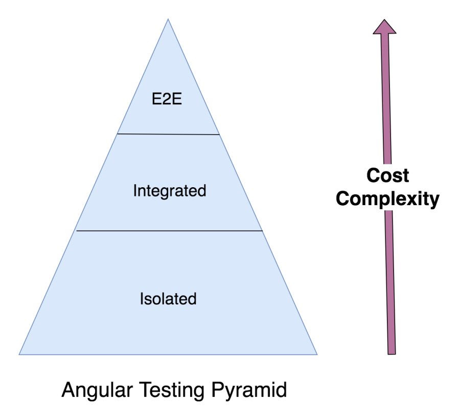 AngularTestingPyramid