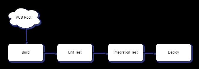 Team City: Leverage Snapshot Dependencies – Essence of Code